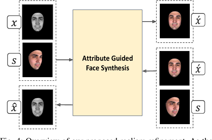 Figure 4 for Using Photorealistic Face Synthesis and Domain Adaptation to Improve Facial Expression Analysis