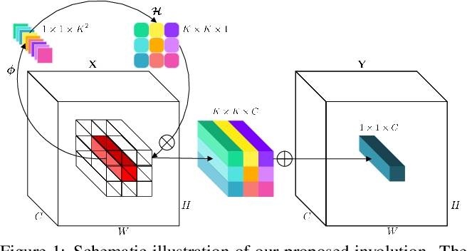 Figure 1 for Involution: Inverting the Inherence of Convolution for Visual Recognition