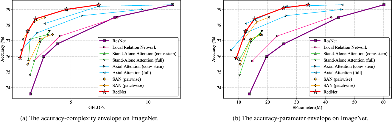 Figure 4 for Involution: Inverting the Inherence of Convolution for Visual Recognition