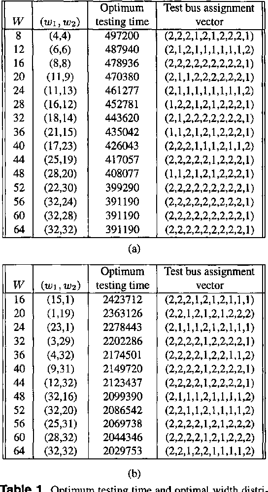 Pdf Design Of System On A Chip Test Access Architectures Under Place And Route And Power Constraints Semantic Scholar