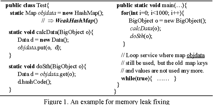 Inferring weak references for fixing Java memory leaks - Semantic