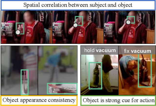 Figure 1 for Activity Driven Weakly Supervised Object Detection