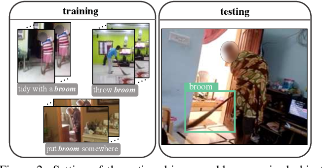 Figure 3 for Activity Driven Weakly Supervised Object Detection