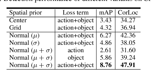 Figure 2 for Activity Driven Weakly Supervised Object Detection