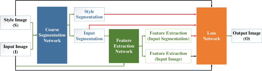 Figure 1 for Purifying Naturalistic Images through a Real-time Style Transfer Semantics Network