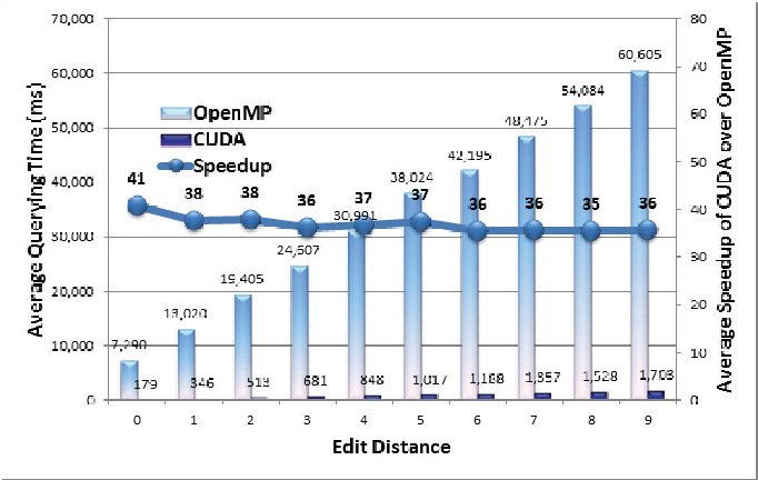 Figure 4 from A fast CUDA implementation of agrep algorithm for