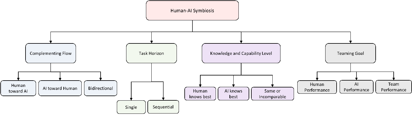 Figure 1 for Human-AI Symbiosis: A Survey of Current Approaches