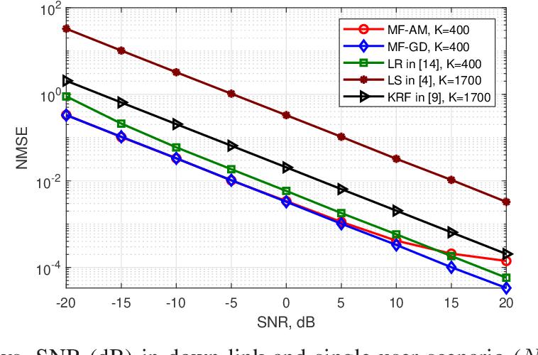 Figure 1 for Cost-Efficient RIS-Aided Channel Estimation via Rank-One Matrix Factorization