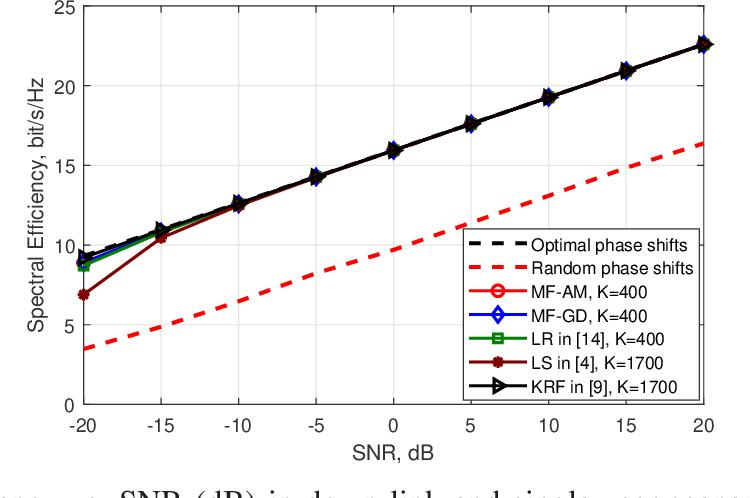 Figure 2 for Cost-Efficient RIS-Aided Channel Estimation via Rank-One Matrix Factorization