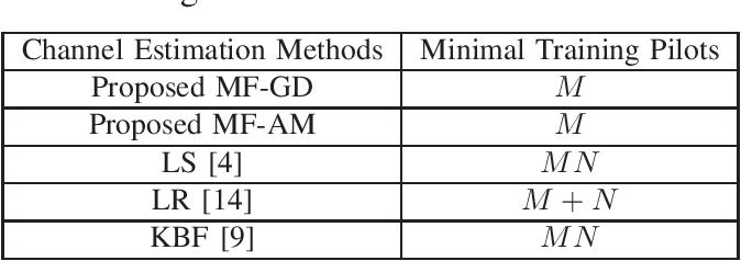 Figure 4 for Cost-Efficient RIS-Aided Channel Estimation via Rank-One Matrix Factorization