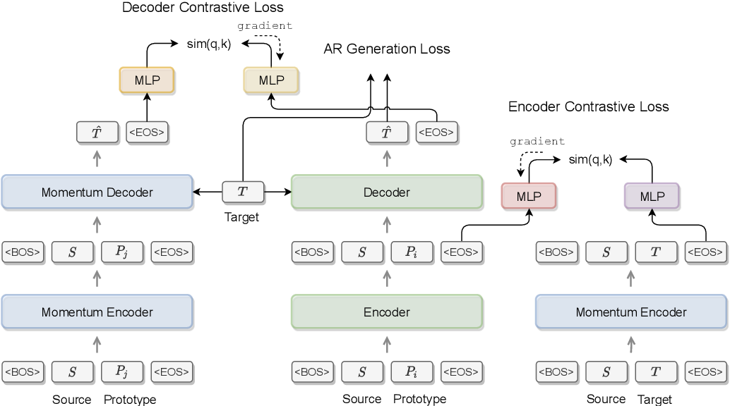 Figure 1 for KFCNet: Knowledge Filtering and Contrastive Learning Network for Generative Commonsense Reasoning