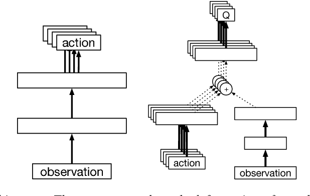Figure 1 for The Intentional Unintentional Agent: Learning to Solve Many Continuous Control Tasks Simultaneously