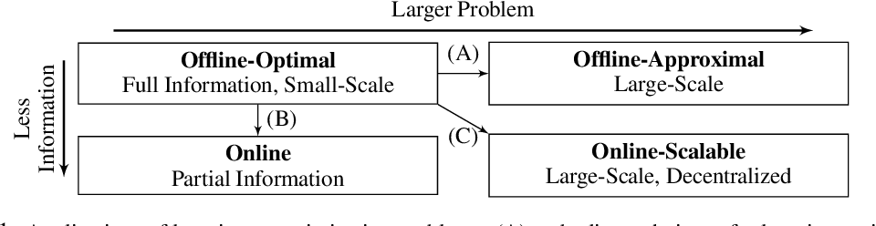 Figure 1 for The Holy Grail of Multi-Robot Planning: Learning to Generate Online-Scalable Solutions from Offline-Optimal Experts