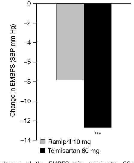Figure 2 Reduction of the EMBPS with telmisartan 80 mg or ramipril 10mg. EMBPS, early morning blood pressure surge; SBP, systolic blood pressure. ***P¼0.0001 vs. ramipril.