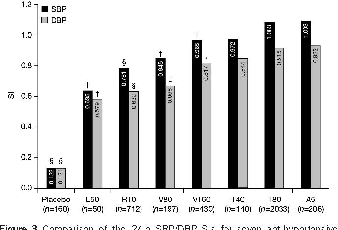 Figure 3 Comparison of the 24h SBP/DBP SIs for seven antihypertensive monotherapies. A5, amlodipine 5 mg; DBP, diastolic blood pressure; L50, losartan 50mg; R10, ramipril 10mg; SBP, systolic blood pressure; T40, telmisartan 40mg; T80, telmisartan 80mg; V80, valsartan 80mg; V160, valsartan 160mg. *Po0.05; wPo0.01; zPo0.001; yPo0.0001 P-values indicate lower SI vs. telmisartan 80mg. Data are based on nine trials involving 3928 monotherapy-treated patients.