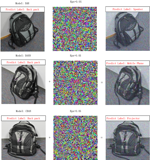 Figure 1 for On the Robustness of Domain Adaption to Adversarial Attacks