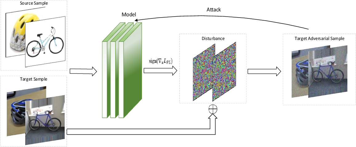 Figure 3 for On the Robustness of Domain Adaption to Adversarial Attacks