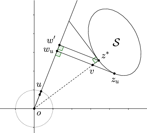 Figure 1 for SVM via Saddle Point Optimization: New Bounds and Distributed Algorithms