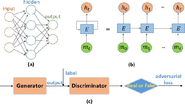 Figure 1 for Deep MRI Reconstruction: Unrolled Optimization Algorithms Meet Neural Networks
