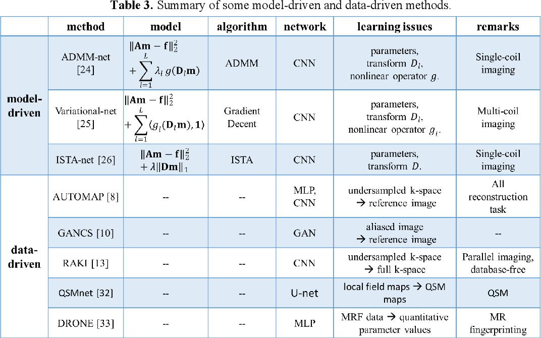 Figure 4 for Deep MRI Reconstruction: Unrolled Optimization Algorithms Meet Neural Networks