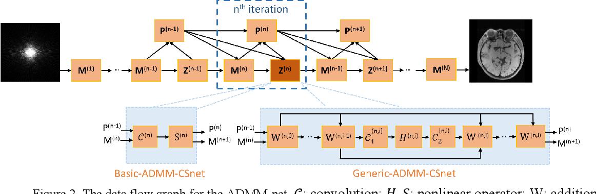 Figure 3 for Deep MRI Reconstruction: Unrolled Optimization Algorithms Meet Neural Networks