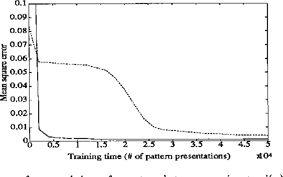 Figure 4 from Improving the learning speed of 2-layer neural