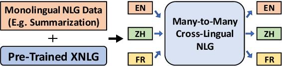Figure 1 for Cross-Lingual Natural Language Generation via Pre-Training