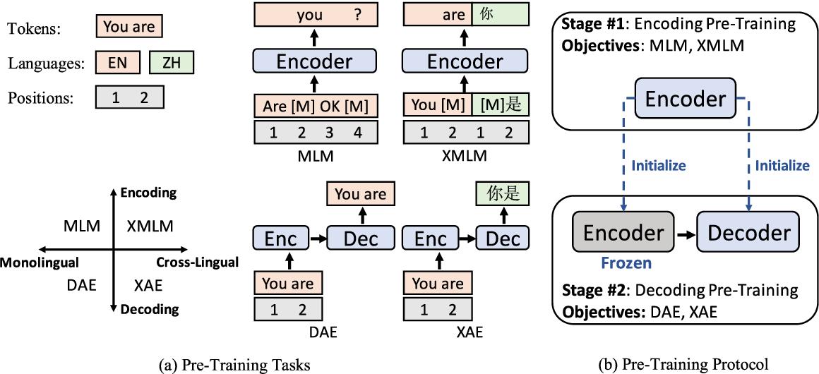 Figure 3 for Cross-Lingual Natural Language Generation via Pre-Training
