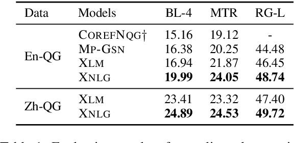 Figure 2 for Cross-Lingual Natural Language Generation via Pre-Training