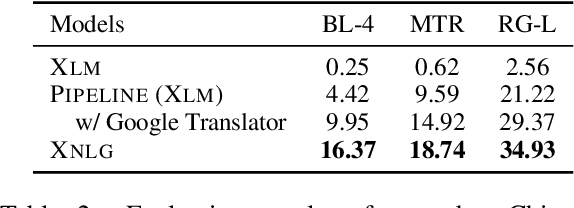 Figure 4 for Cross-Lingual Natural Language Generation via Pre-Training