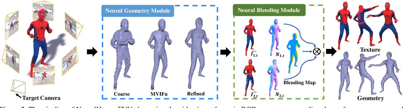 Figure 3 for NeuralHumanFVV: Real-Time Neural Volumetric Human Performance Rendering using RGB Cameras