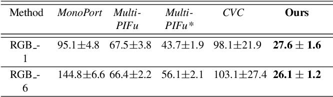 Figure 2 for NeuralHumanFVV: Real-Time Neural Volumetric Human Performance Rendering using RGB Cameras