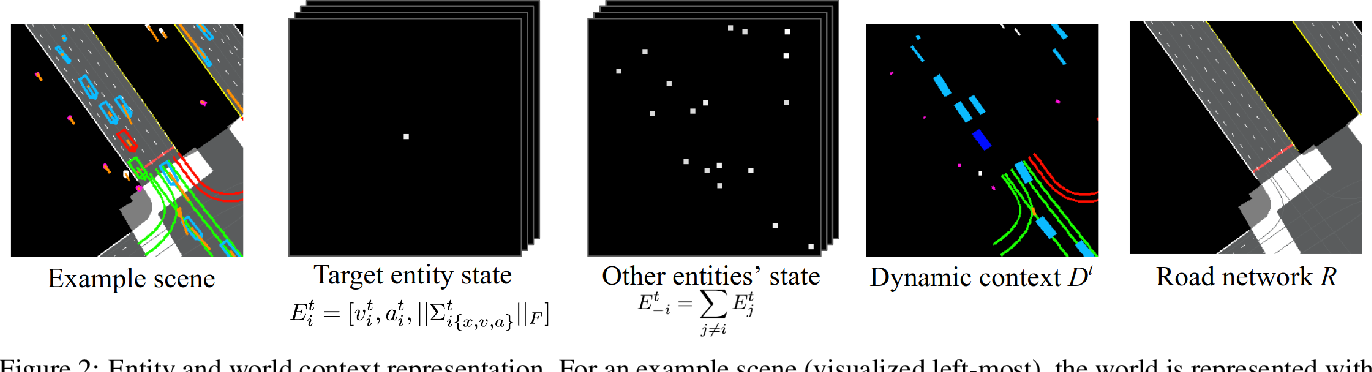 Figure 3 for Rules of the Road: Predicting Driving Behavior with a Convolutional Model of Semantic Interactions