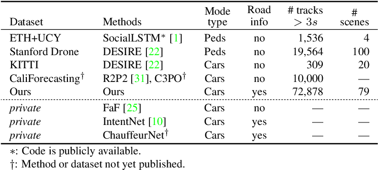 Figure 2 for Rules of the Road: Predicting Driving Behavior with a Convolutional Model of Semantic Interactions