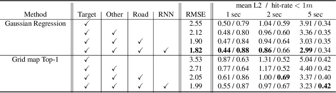 Figure 4 for Rules of the Road: Predicting Driving Behavior with a Convolutional Model of Semantic Interactions