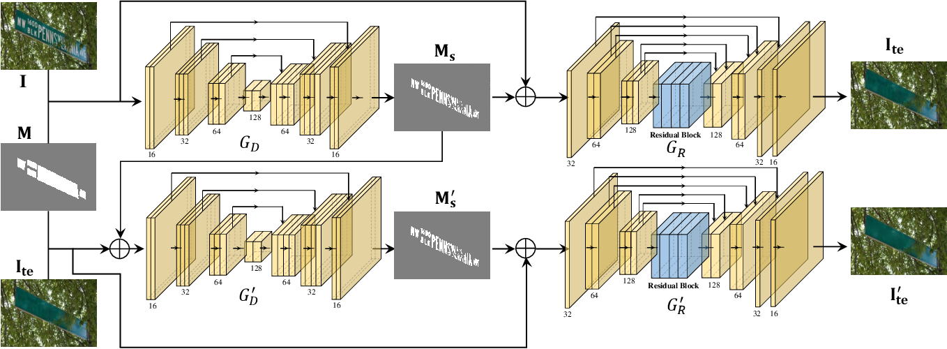 Figure 2 for Scene text removal via cascaded text stroke detection and erasing