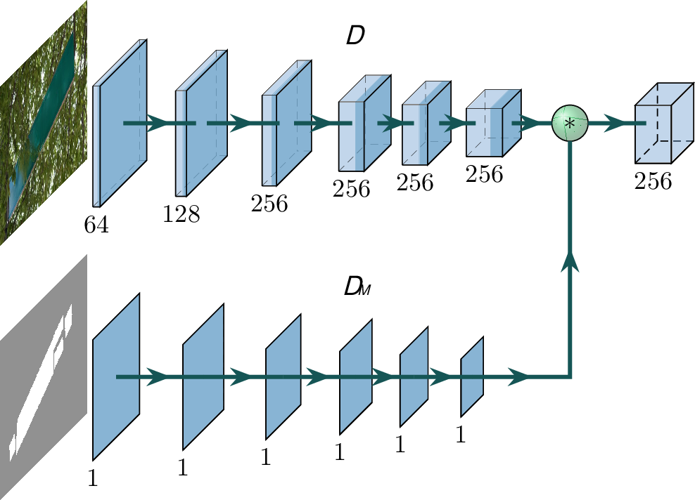 Figure 3 for Scene text removal via cascaded text stroke detection and erasing