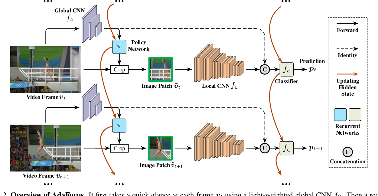 Figure 3 for Adaptive Focus for Efficient Video Recognition