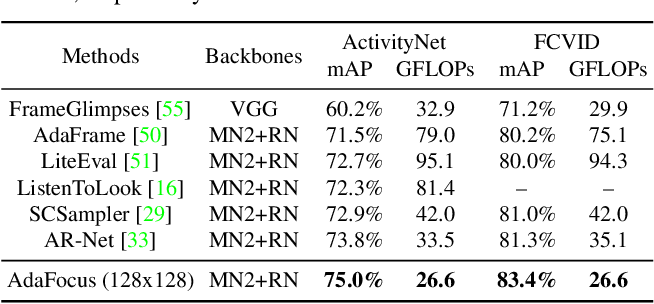 Figure 2 for Adaptive Focus for Efficient Video Recognition