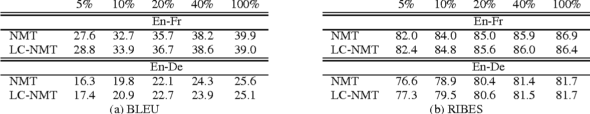 Figure 1 for Does Neural Machine Translation Benefit from Larger Context?