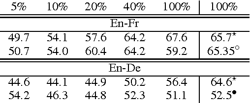 Figure 2 for Does Neural Machine Translation Benefit from Larger Context?