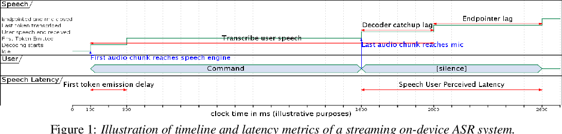 Figure 1 for Dissecting User-Perceived Latency of On-Device E2E Speech Recognition