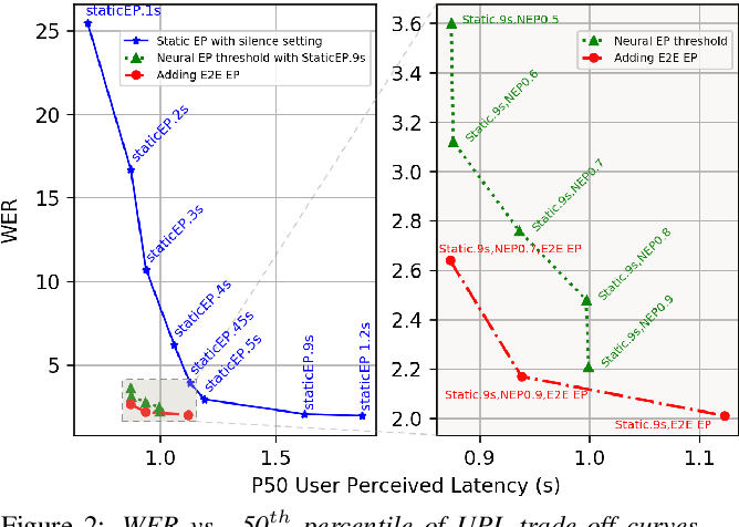 Figure 3 for Dissecting User-Perceived Latency of On-Device E2E Speech Recognition