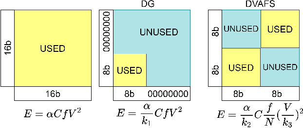 Figure 1 for Noise Sensitivity-Based Energy Efficient and Robust Adversary Detection in Neural Networks