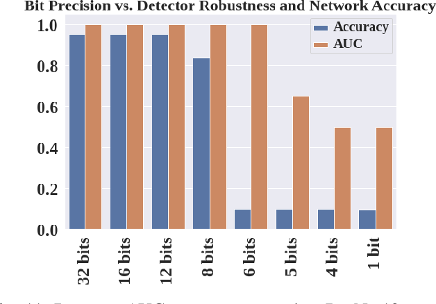 Figure 3 for Noise Sensitivity-Based Energy Efficient and Robust Adversary Detection in Neural Networks