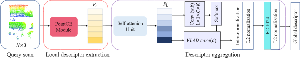Figure 3 for SOE-Net: A Self-Attention and Orientation Encoding Network for Point Cloud based Place Recognition