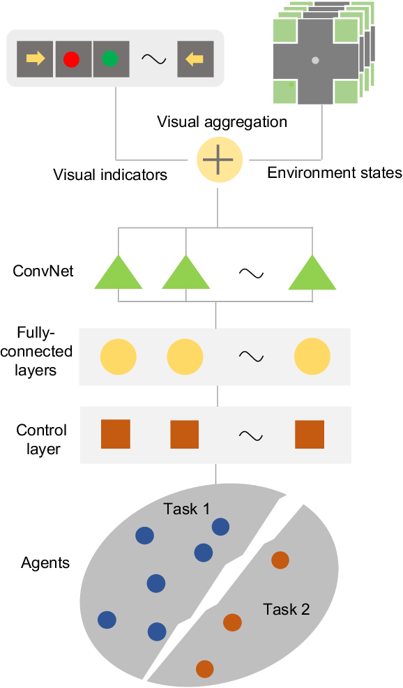 Figure 2 for A Visual Communication Map for Multi-Agent Deep Reinforcement Learning