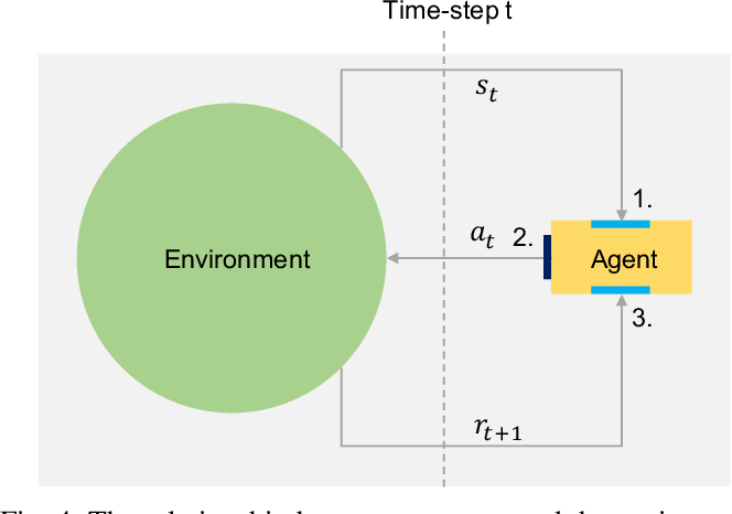 Figure 4 for A Visual Communication Map for Multi-Agent Deep Reinforcement Learning