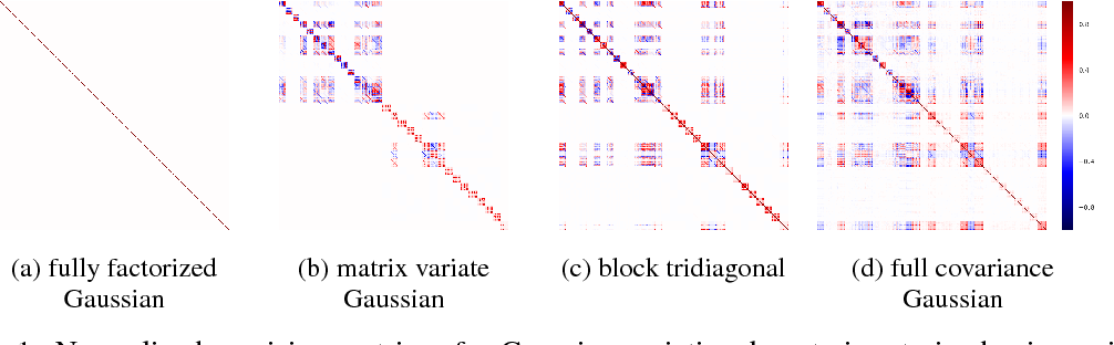 Figure 1 for Noisy Natural Gradient as Variational Inference