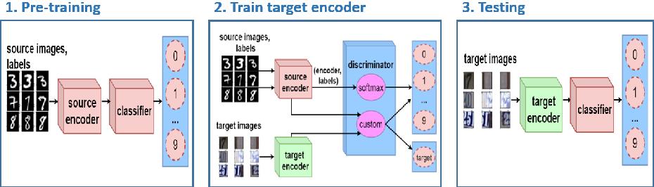 Figure 3 for Semi-Supervised Adversarial Discriminative Domain Adaptation